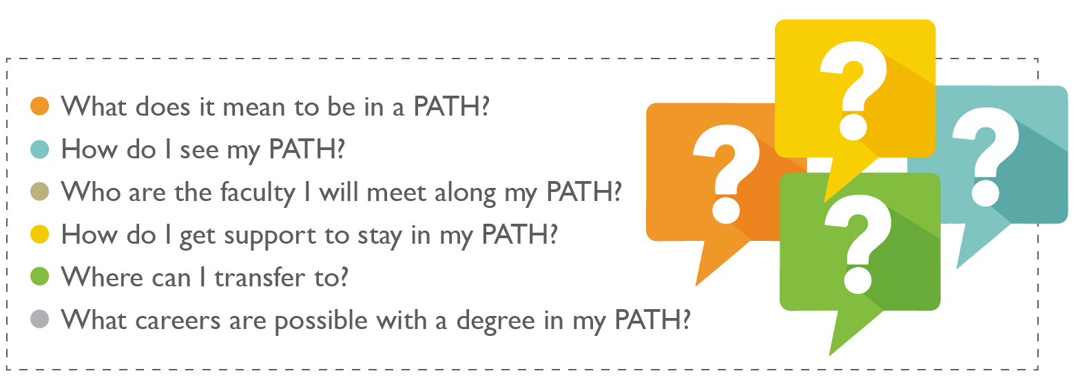 What does it mean to be in a PATH? How do I see my Path? Who are the faculty I will meet along my PATH? How do I get support to stay in my PATH? Where can I transfer to? What careers are possible with a degree in my PATH?